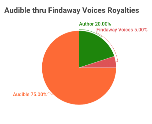 royalty share pie chart