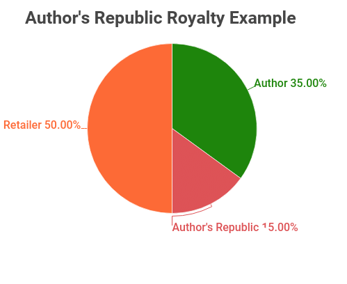 Author Republic Royalty