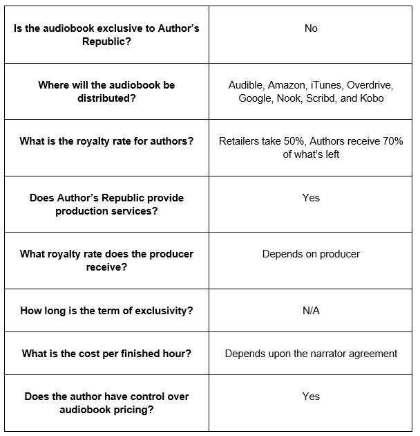 audiobook distributor Author's Republic table