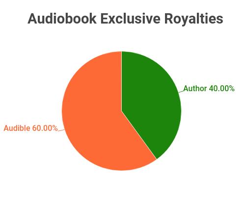 audiobook exclusive royalties
