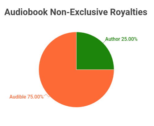 audiobook distributor non-exclusive royalties