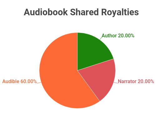 audiobook distributor royalty share