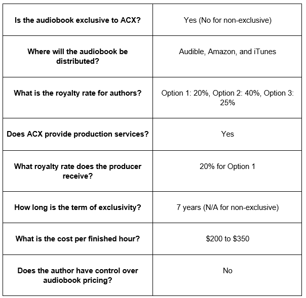 audiobook publisher table