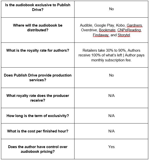 audiobook distributor stats