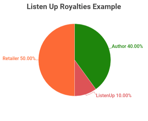 ListenUp Royalty Example